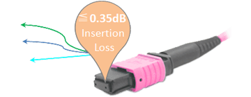 MPO Female Connector 12 Cores Low Loss 0.35dB OM4 50/125um Multimode Type B LSZH Purple Round Optical Cable