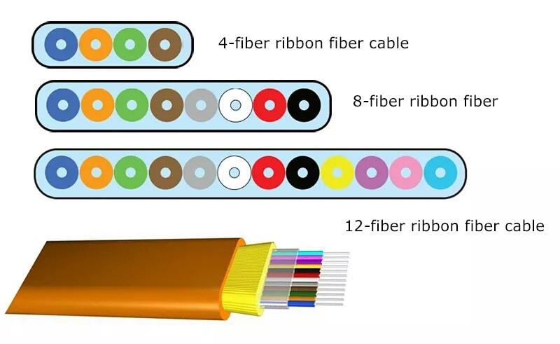 OM3 50/125um Standard Loss LSZH Aqua Jacket Color 40G MPO Robbon Cable Patchcord