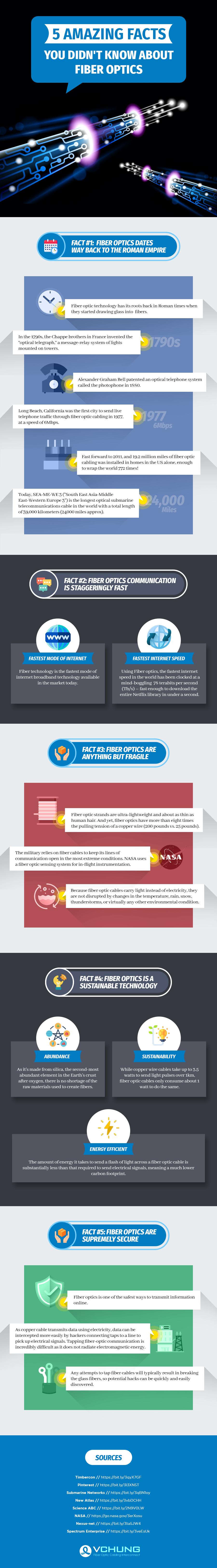 fiber optics facts infographic
